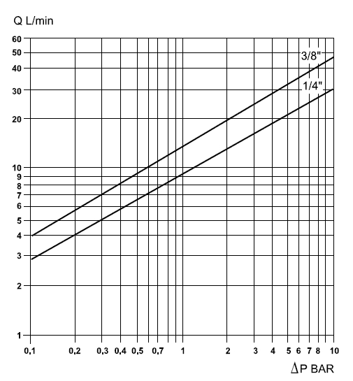 БРС HPA рабочее давление 700 атм БРСМ, БРСНД001, БРСНН001, БРСМН001, БРСМН001, БРСБД001, БРСБН001