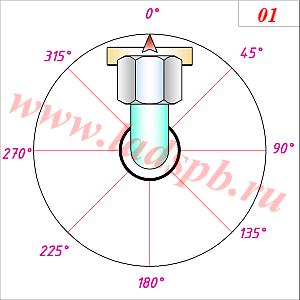 Схема исполнения угловых фитингов на гидрошлангах - взаимный разворот 0 градусов