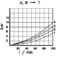 Диаграмма потерь давления потока из рабочих портов А и В в сливной порт T гидрораспределителя 6РС100 Badestnost