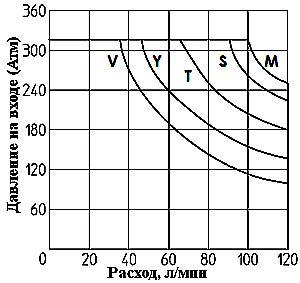 Границы рабочих режимов DKE, DKER ISO 4401 CETOP 5
